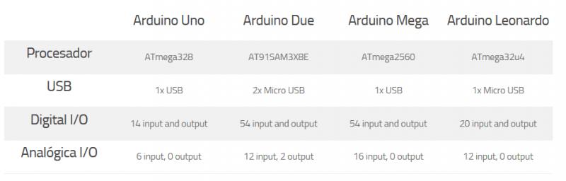 Screenshot 2017 9 27 6 consejos a la hora de comprar una placa Arduino 800x256 - 6 consejos a la hora de comprar y empezar con Arduino