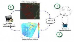 cisne robot2 300x172 - Un robot para medir la calidad del agua
