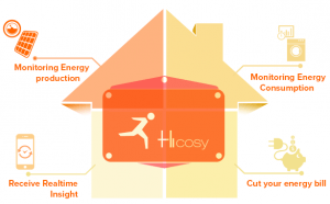 hicosy2
