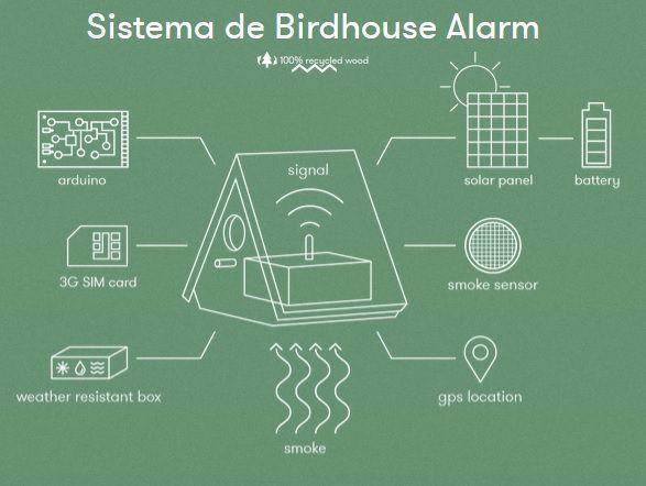 sistemabirdhouse