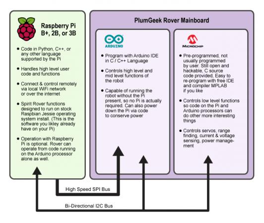 spiritrover1 532x450 - Aprende por tu cuenta a programar Arduino y Raspberry Pi con este robot