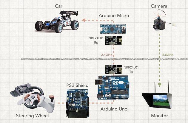 FPD diagrama - Conduce en primera persona tu coche de Radio Control