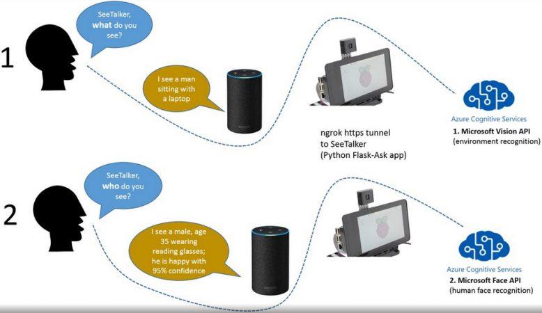 reconocimiento visual raspberry pi 2 778x450 - Construye un dispositivo de reconocimiento visual con Alexa