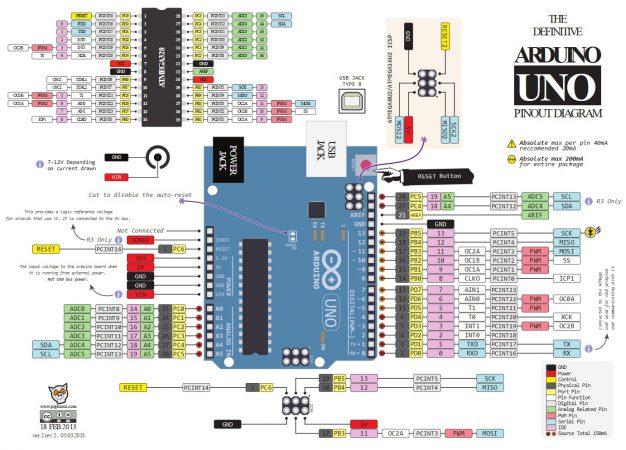 arduino Pinout 626x450 - Arduino Uno, partes, componentes, para qué sirve y donde comprar