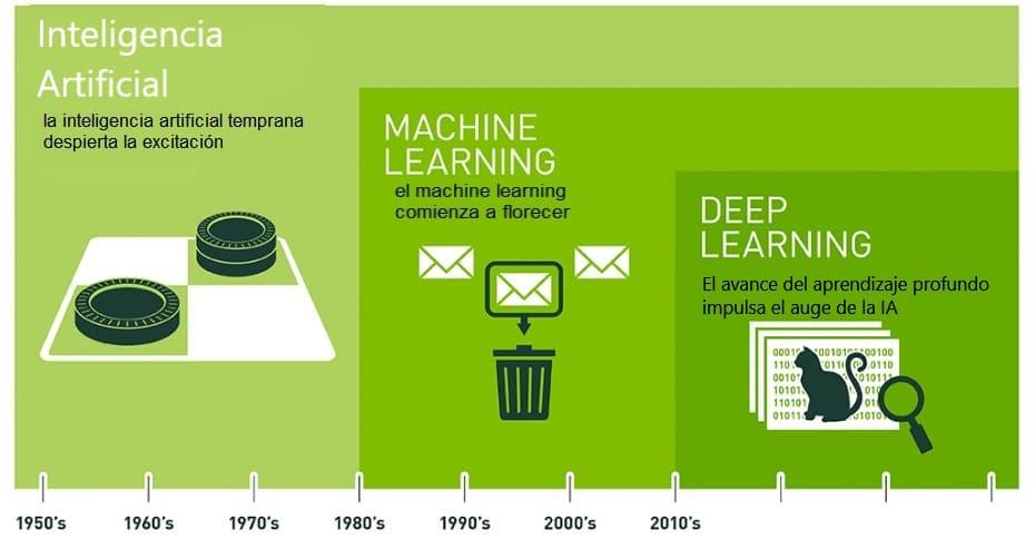 historia de la inteligencia artificial - ¿Qué es la Inteligencia Artificial? Cada vez la encontramos en más sitios
