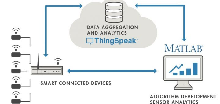 Thingspeak que es 720x340 - ThingSpeak, plataforma gratuita para la Internet de las Cosas