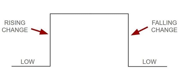 diagrama interrupciones Arduino - Tutorial de Funciones de Interrupción en Arduino