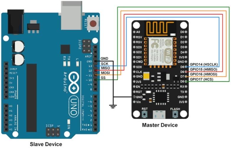 dispositivos arduino spi - Arduino Spi, NodeMCU SPI con Arduino IDE