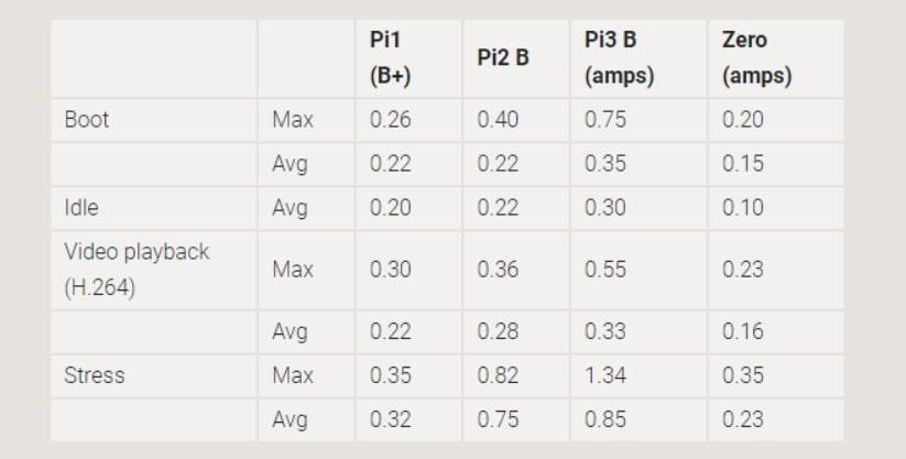 diferencias de los pines según los modelos de Raspberry pi - GPIO Raspberry Pi 3, esto es lo que necesitas saber