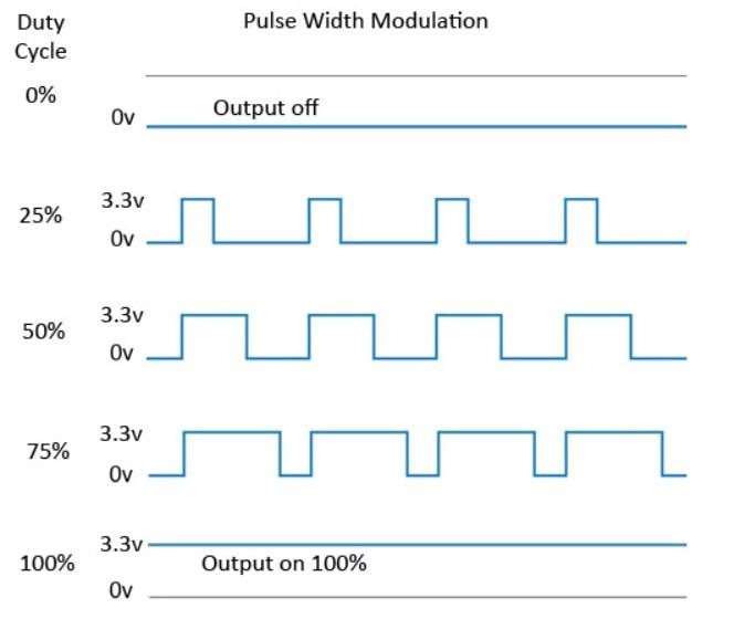 pulse width modulation - GPIO Raspberry Pi 3, esto es lo que necesitas saber