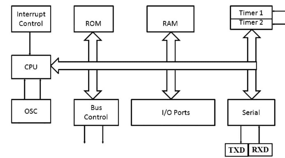 esquema de bloques de un microcontrolador - ¿Qué es un microcontrolador? Introducción para principiantes