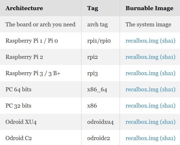 opciones de descarga de recalbox - Recalbox, guía de este emulador de juegos de la Raspberry Pi