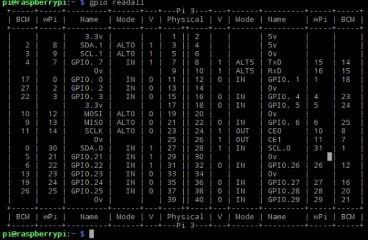 ver características raspberry pi - Cómo usar la librería WiringPi en Raspberry Pi