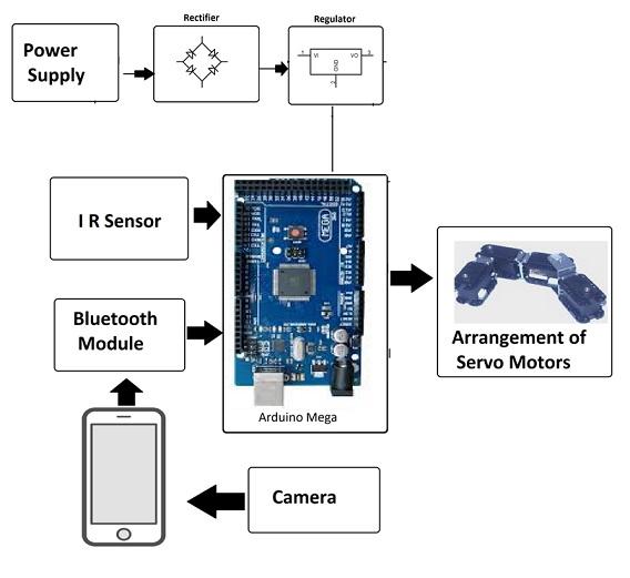 diagrama robot serpiente arduino - Un robot serpiente Arduino que puede ser controlado a través de tu smartphone