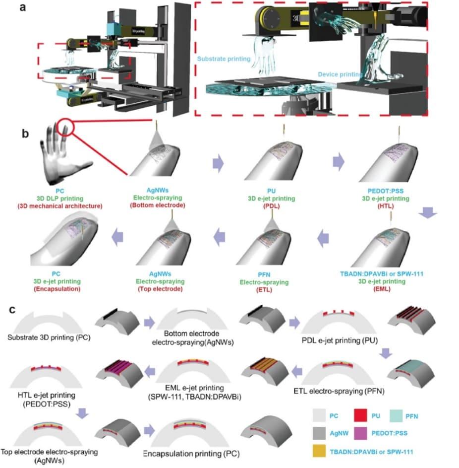 ejemplos de impresion 3d para imprimir pantallas - Una nueva técnica de impresión en 3D permite la creación de pantallas OLED transparentes y de formas libres