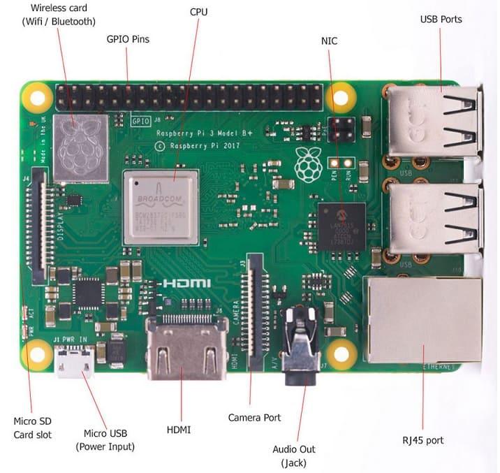 principales componentes de Raspberry Pi - Cómo instalar disipadores de calor en una Raspberry Pi 3 B+
