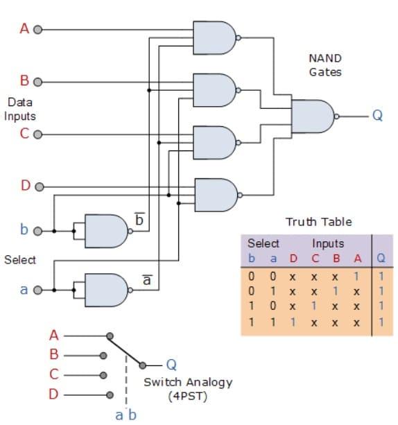 Circuito multiplexor de 4 entradas - Circuito multiplexor y cómo funciona, tipos y aplicaciones