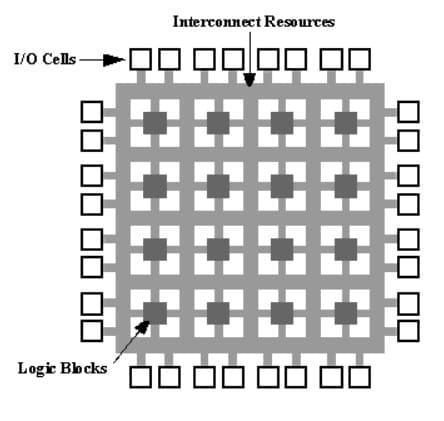diagrama FPGAs - FPGA, ¿Qué es? Todo lo que necesitas saber de los chips y su programación