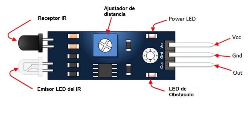 diagrama sensor IR - Sensor IR vs. Sensor ultrasónico: ¿Cuál es la diferencia?