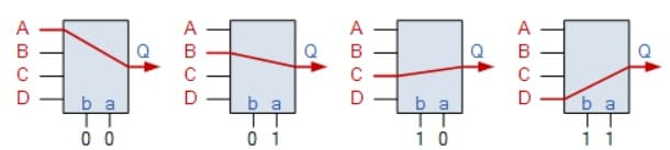selección de la entrada del multiplexor - Circuito multiplexor y cómo funciona, tipos y aplicaciones