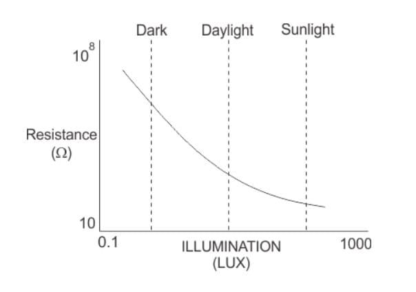 caracteristicas del LDR - LDR o Resistencia dependiente de la luz, Light Dependent Resistor
