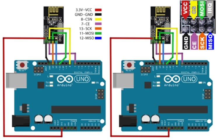 como conectar arduino uno a modulo nRF24L01 - Cómo funciona el módulo inalámbrico nRF24L01 y su interfaz con Arduino