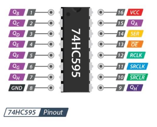 pinout 74HC595 - Cómo funciona el registro de turnos 74HC595 y su interfaz con Arduino