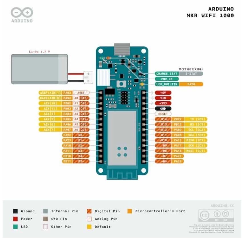 Arduino MKR1000 pinout - 5 alternativas a Arduino Uno con conexión WiFi