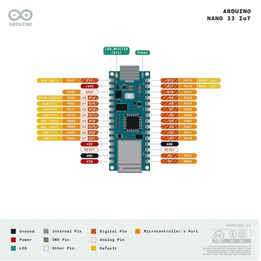 Arduino Nano 33 IoT pinout - 5 alternativas a Arduino Uno con conexión WiFi