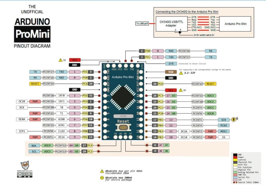 Arduino Pro Mini pinout - Introducción a la Placa Arduino Pro Mini