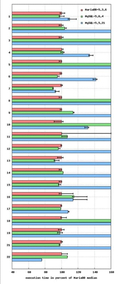 benchmark de MariaDB contra MySQL - ¿Cómo instalar MariaDB en tu Raspberry Pi?