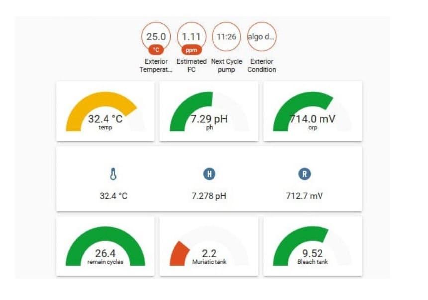 raspipool - Raspipool, monitor de piscina y sistema de automatización con Raspberry Pi