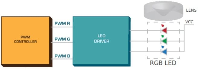 Controlador de mezcla de colores de LED RGB - Cómo construir un controlador de tiras LED RGB usando ESP8266