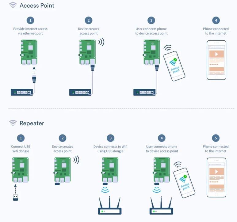 conexiones a raspberry Pi por wifi - Proyecto de punto de acceso Wi-Fi o repetidor con Raspberry Pi