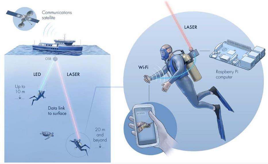 aqua fit - Aqua-Fi: Investigadores desarrollan un sistema WiFi subacuático