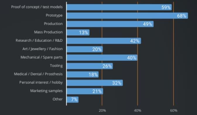 estudio uso impresion 3D - El mercado de la impresión en 3D está creciendo, pero el prototipo sigue siendo el primer caso de uso