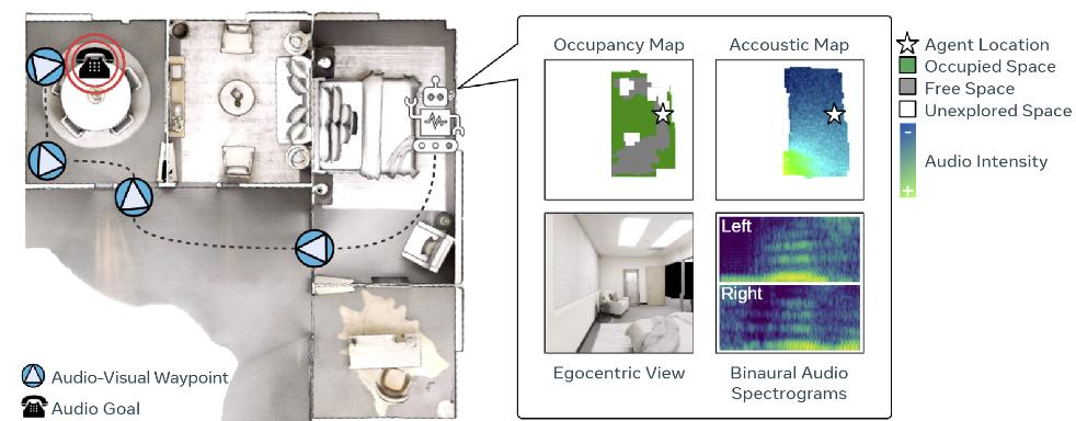 Pasted into El robot de Facebook mapea la casa y encuentra objetos gracias a la IA 1 - El robot de Facebook mapea la casa y encuentra objetos gracias a la IA