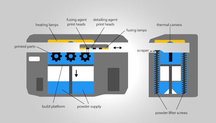 multi jet fusion printing process mjf - Multi Jet Fusion, Todo lo que necesita saber sobre la impresión 3D con MJF